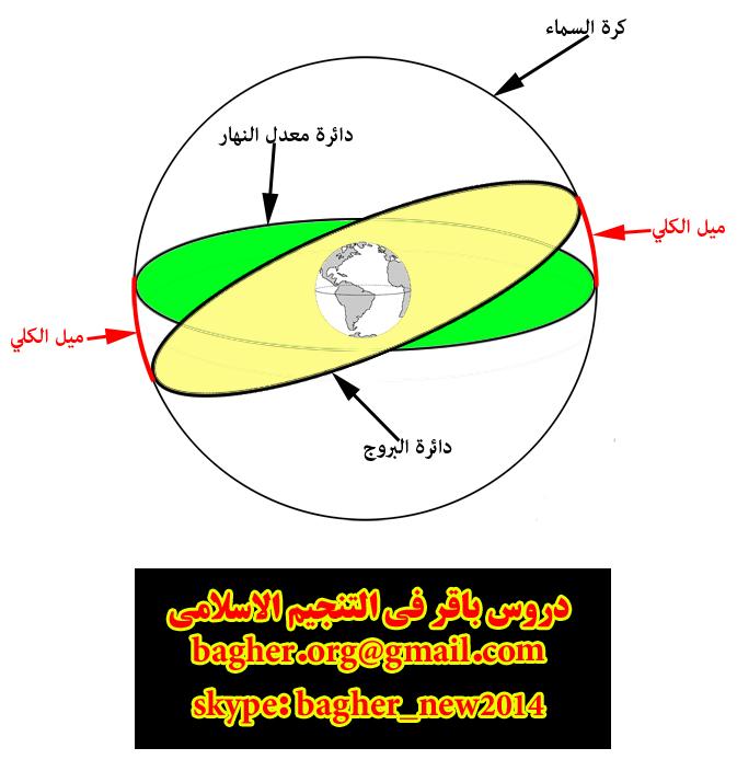 التنجيم الروحاني الاسلامي(الدرس 6)(دروس باقر) meilekolli.jpg